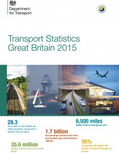 Transport Statistics Great Britain: 2015